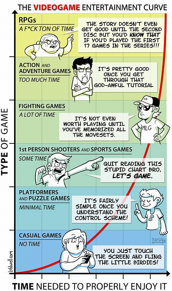 Video-Game-Entertainment-Curve
