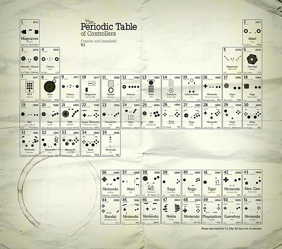 controllers periodic table