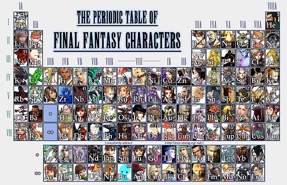 final fantasy periodic table