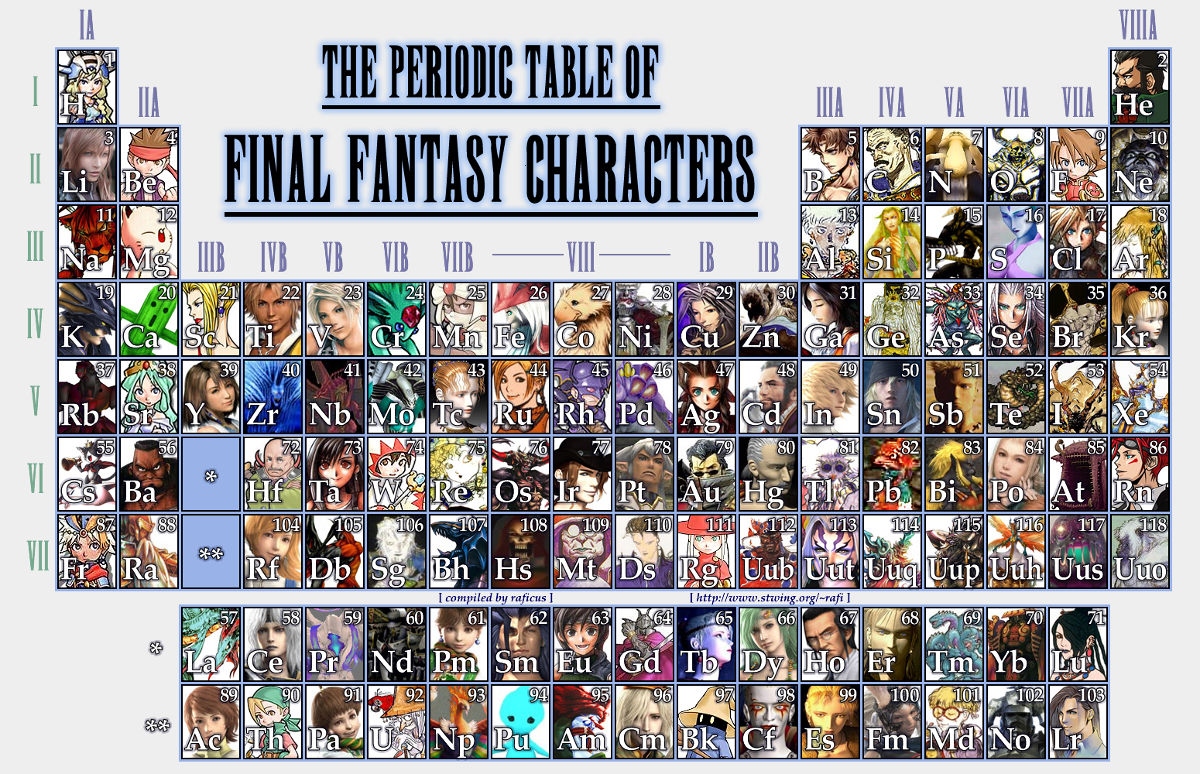 Good chemistry video game periodic tables ausretrogamer final fantasy periodic table urtaz Choice Image