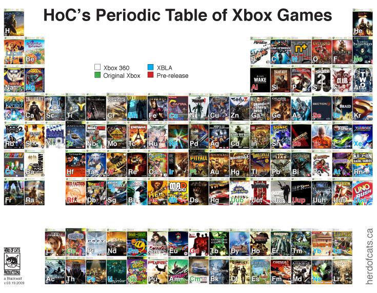 xbox periodic table