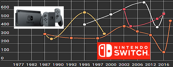 Console Price Evolution: Nintendo Switch | AUSRETROGAMER